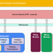 Module-Things Based System Architecture