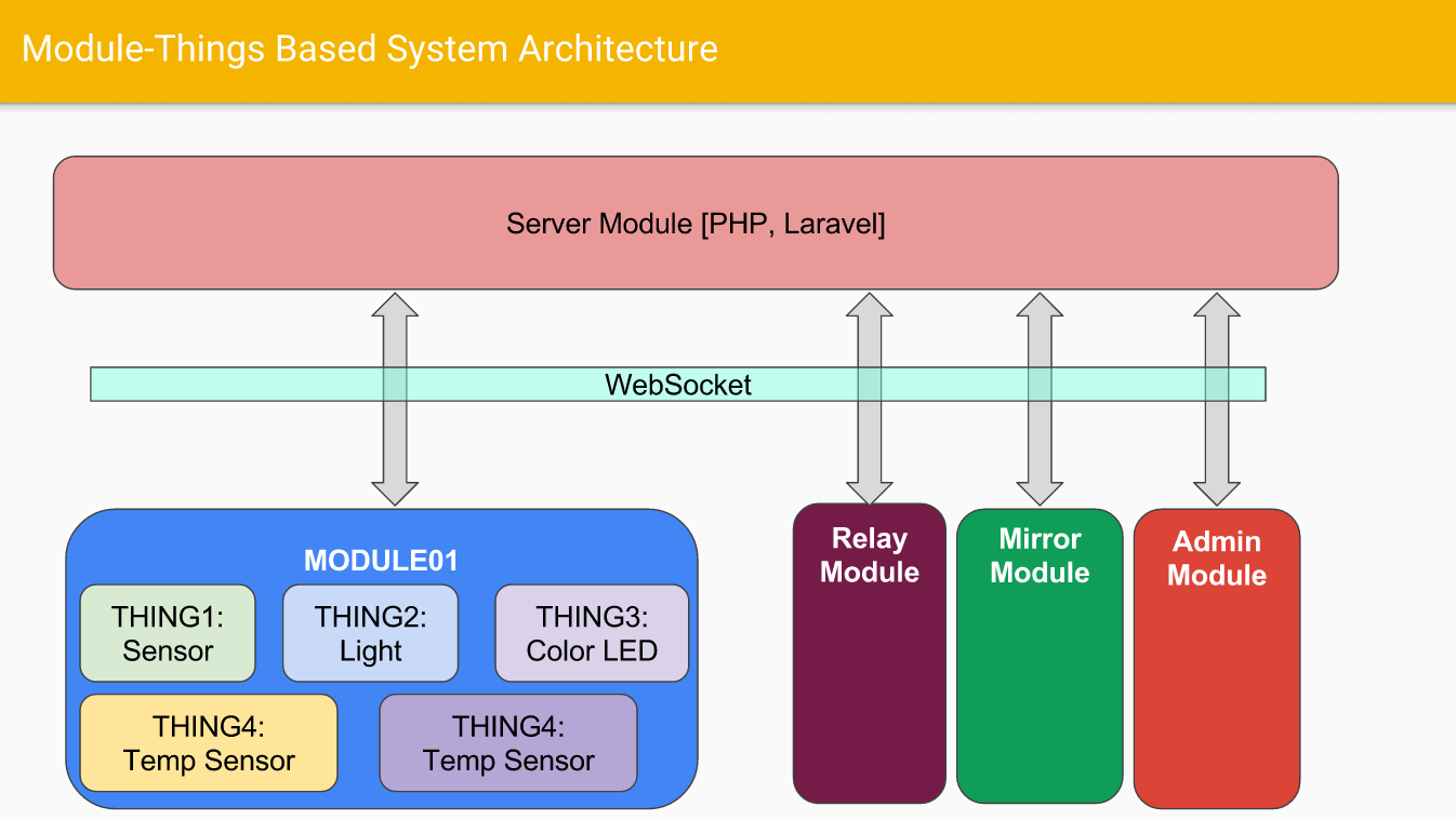 Home Automation System Architecture Communication And Server Using Php Laravel
