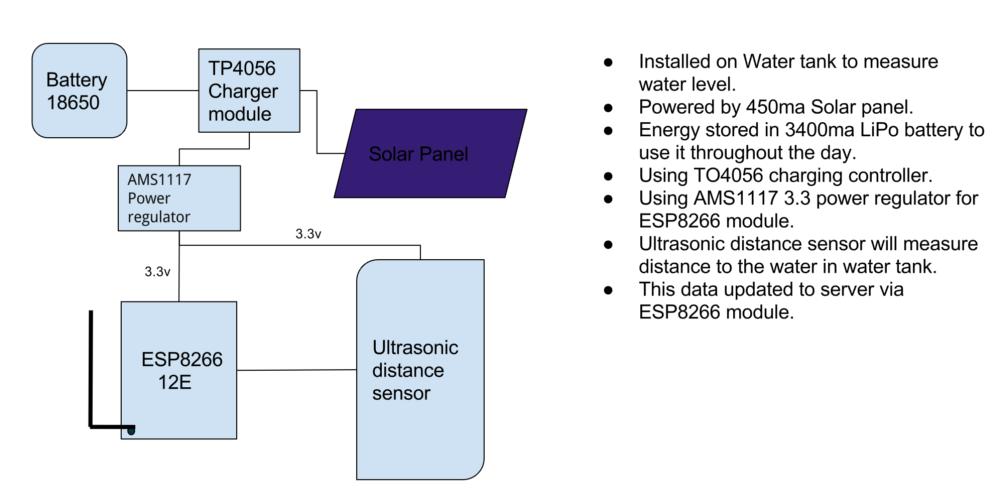 Sensor Module Architecture