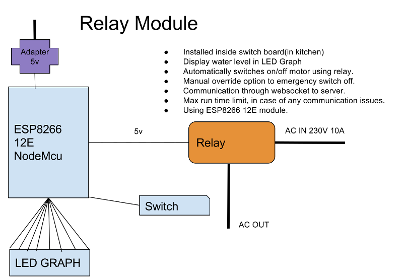 Relay Module Architecture